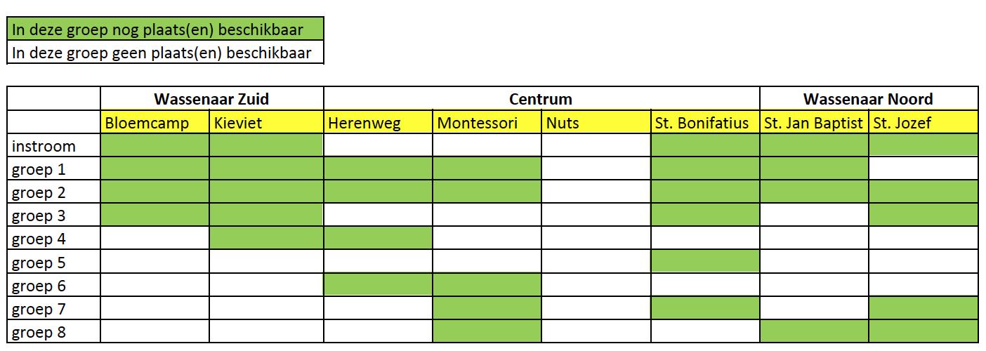 Plaatsen beschikbaar Wassenaarse basisscholen